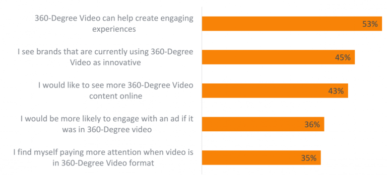 360 degree video survey from YuMe