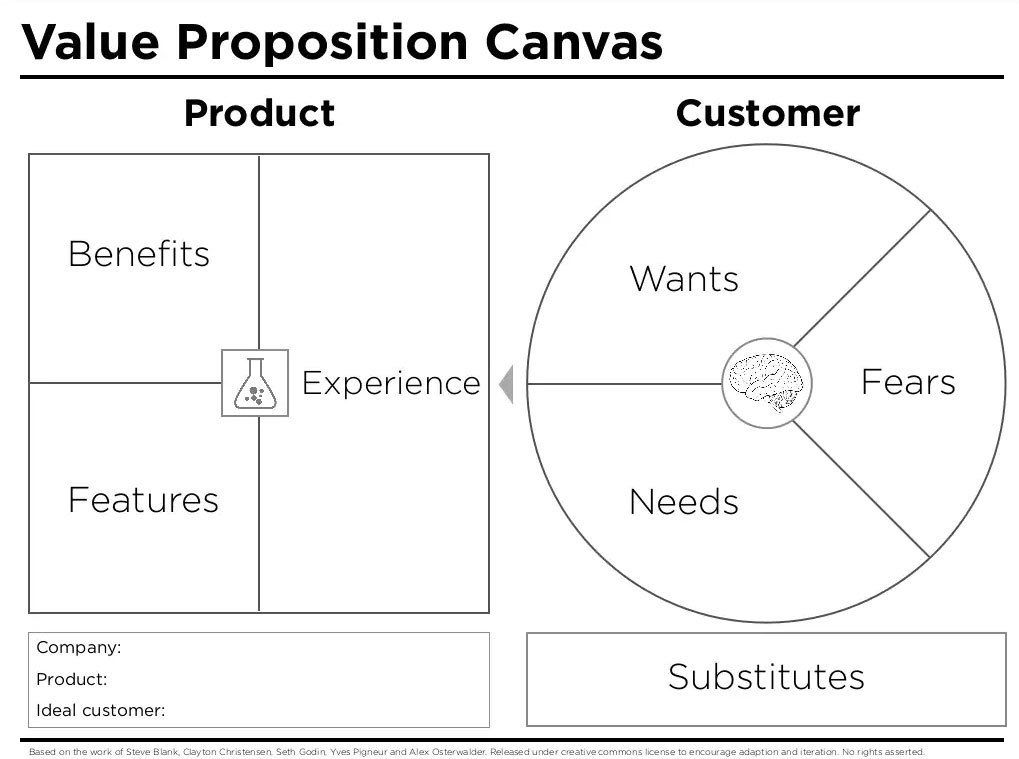 Template for the Value Proposition Canvas - Peter Thompson